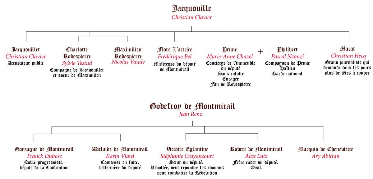 Généalogie de Jacquouille la Fripouille et du Comte Godefroy de Montmirail