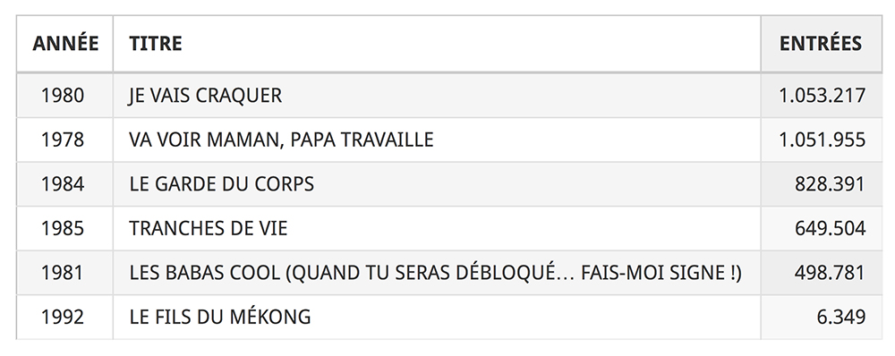 Les comédies de François Leterrier au Box-office français